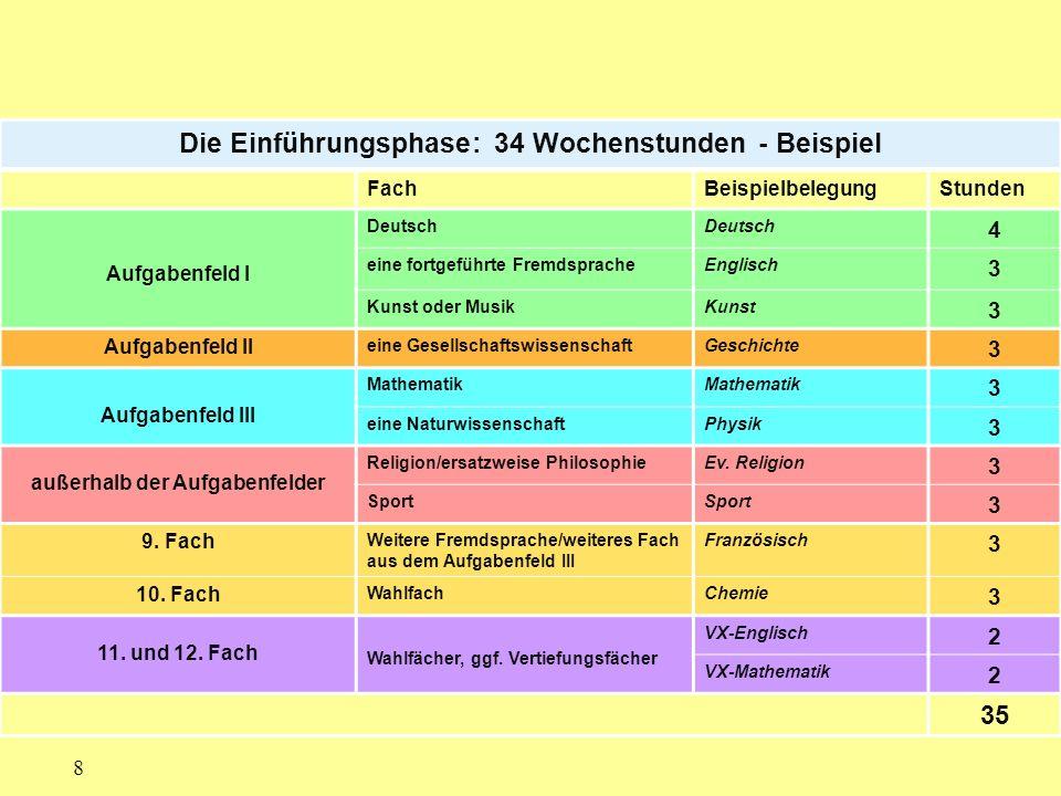 8 Die Einführungsphase: 34 Wochenstunden - Beispiel FachBeispielbelegungStunden Aufgabenfeld I Deutsch 4 eine fortgeführte FremdspracheEnglisch 3 Kuns