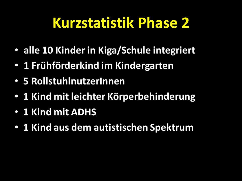 Kurzstatistik Phase 2 alle 10 Kinder in Kiga/Schule integriert 1 Frühförderkind im Kindergarten 5 RollstuhlnutzerInnen 1 Kind mit leichter Körperbehin