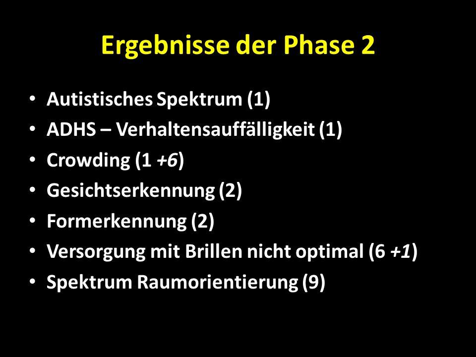 Ergebnisse der Phase 2 Autistisches Spektrum (1) ADHS – Verhaltensauffälligkeit (1) Crowding (1 +6) Gesichtserkennung (2) Formerkennung (2) Versorgung