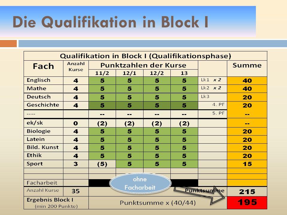 Die Qualifikation in Block I ohne Facharbeit