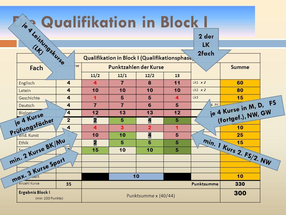 Qualifikation in Block I (Qualifikationsphase) Fach Anzahl Kurse Punktzahlen der KurseSumme 11/212/112/213 Englisch 447811 Lk1 x 2 60 Latein 410 Lk2 x