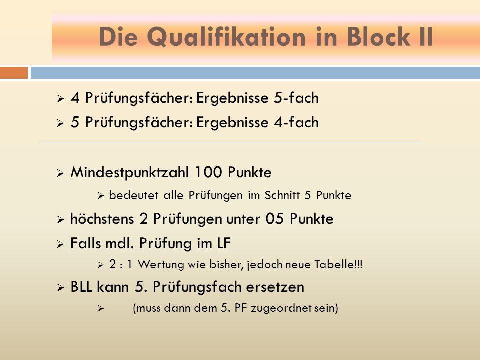 Die Qualifikation in Block II 4 Prüfungsfächer: Ergebnisse 5-fach 5 Prüfungsfächer: Ergebnisse 4-fach Mindestpunktzahl 100 Punkte bedeutet alle Prüfun