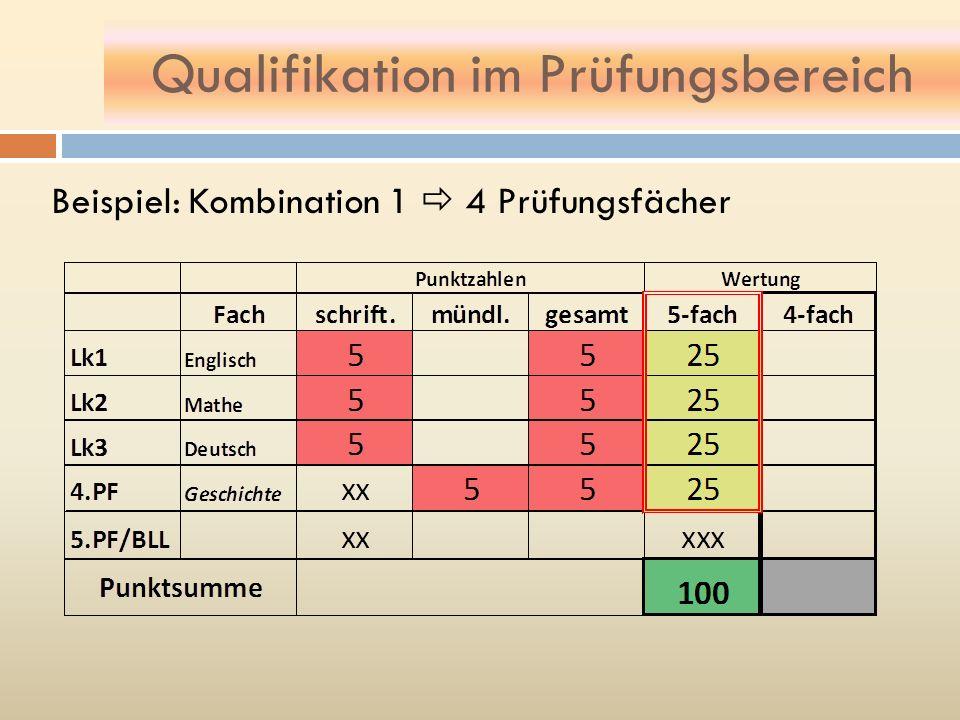 Qualifikation im Prüfungsbereich Beispiel: Kombination 1 4 Prüfungsfächer
