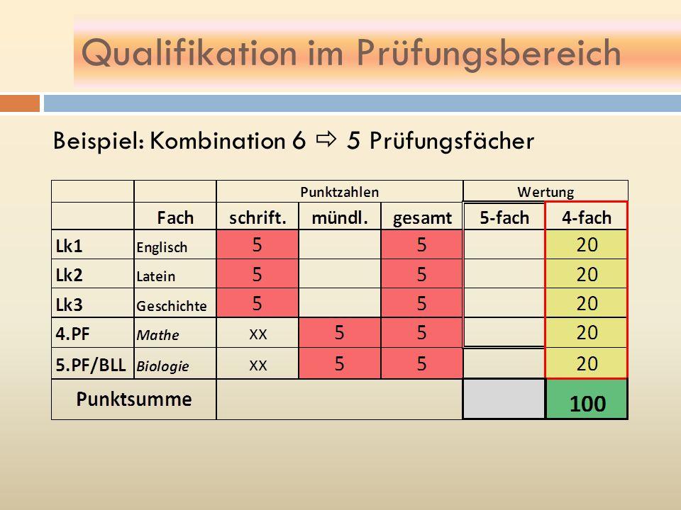 Qualifikation im Prüfungsbereich Beispiel: Kombination 6 5 Prüfungsfächer
