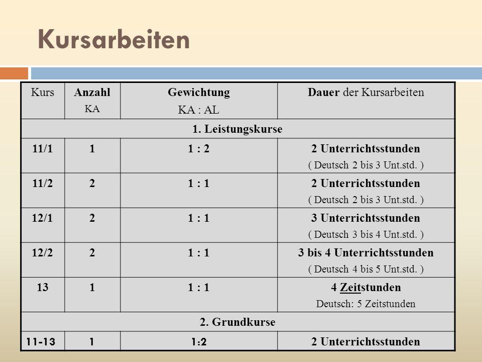 Kursarbeiten KursAnzahl KA Gewichtung KA : AL Dauer der Kursarbeiten 1. Leistungskurse 11/111 : 22 Unterrichtsstunden ( Deutsch 2 bis 3 Unt.std. ) 11/