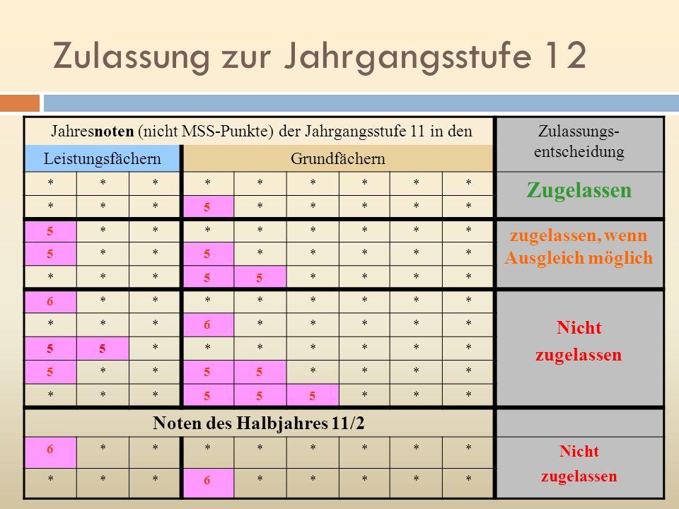 Zulassung zur Jahrgangsstufe 12 Jahresnoten (nicht MSS-Punkte) der Jahrgangsstufe 11 in denZulassungs- entscheidung LeistungsfächernGrundfächern *****