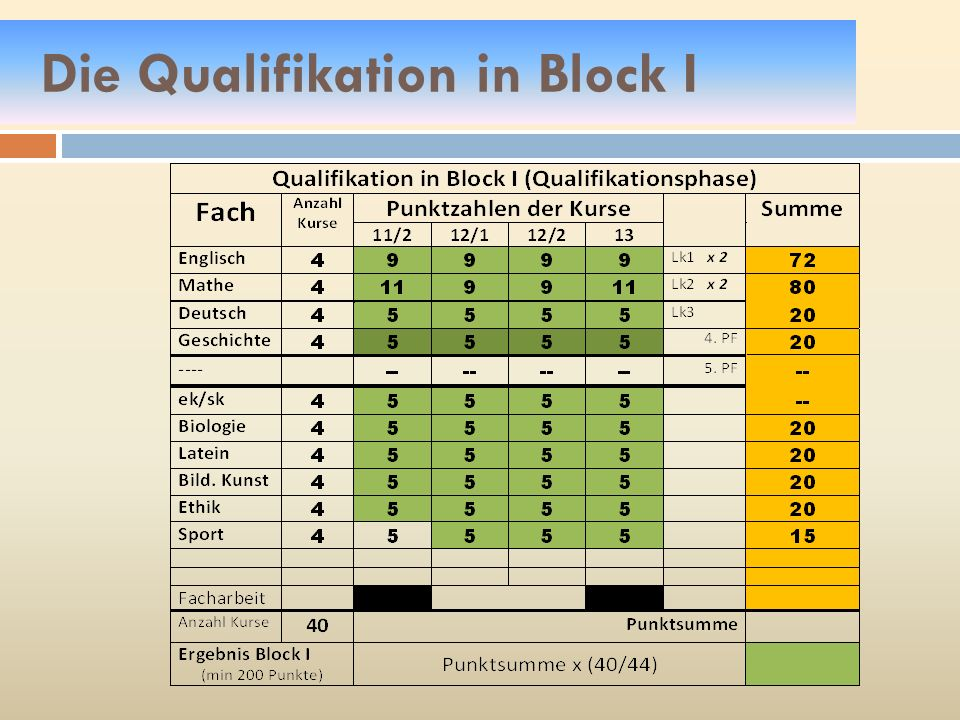 Block I - Weitere Bedingungen Höchstens 7 Kurse mit weniger als 5 Punkten!!.