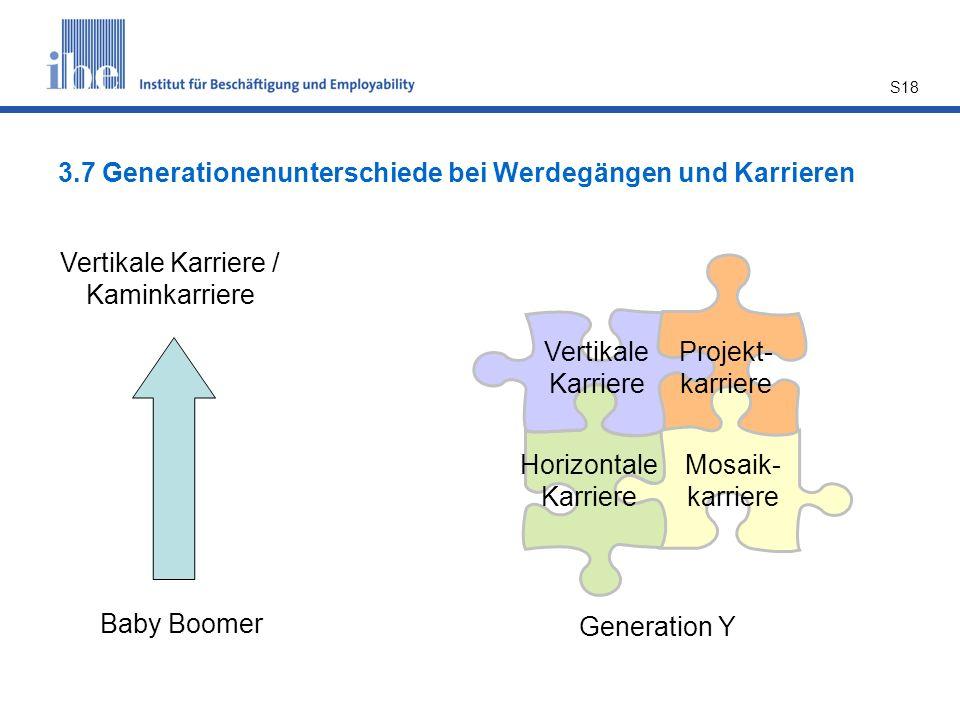 S18 3.7 Generationenunterschiede bei Werdegängen und Karrieren Vertikale Karriere / Kaminkarriere Baby Boomer Generation Y Vertikale Karriere Horizontale Karriere Projekt- karriere Mosaik- karriere