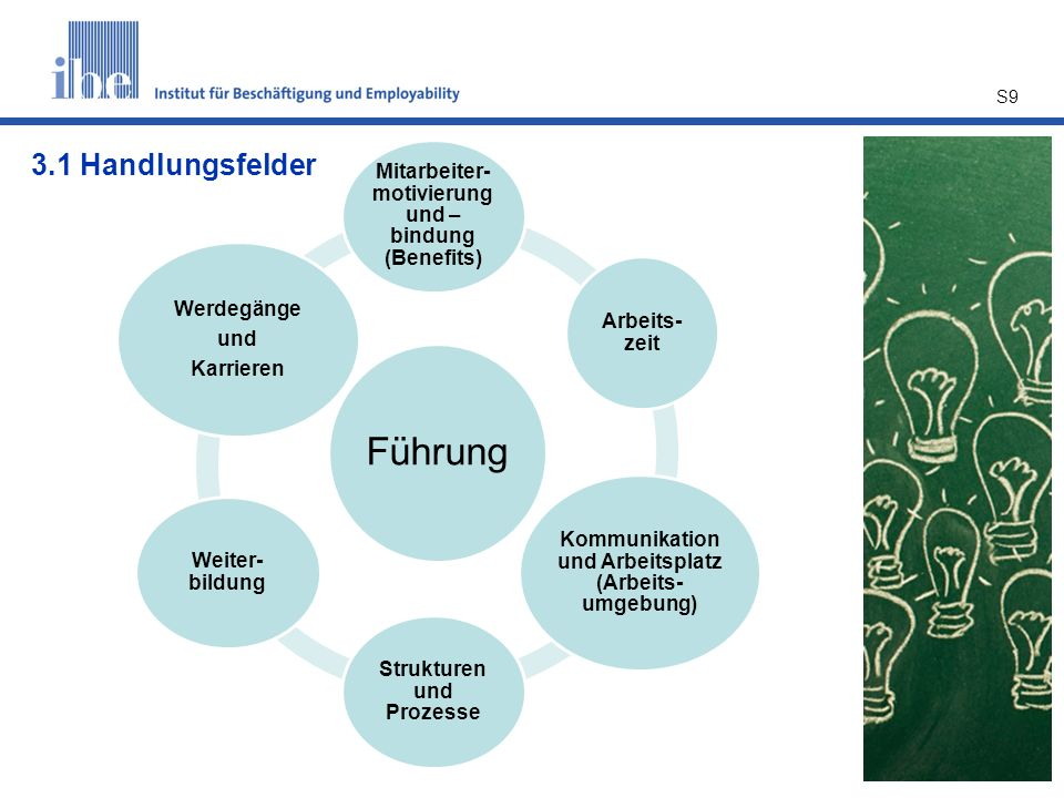 Führung Mitarbeiter- motivierung und – bindung (Benefits) Arbeits- zeit Kommunikation und Arbeitsplatz (Arbeits- umgebung) Strukturen und Prozesse Wei