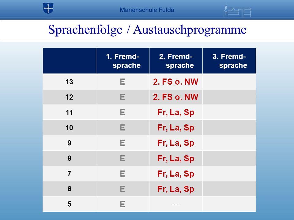 Sprachenfolge / Austauschprogramme 1. Fremd- sprache 2. Fremd- sprache 3. Fremd- sprache 13 E2. FS o. NW 12 E2. FS o. NW 11 EFr, La, Sp 10 EFr, La, Sp
