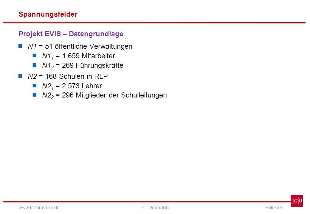 Spannungsfelder www.tcdormann.de C. DormannFolie 29 Projekt EVIS – Datengrundlage N1 = 51 öffentliche Verwaltungen N1 1 = 1.659 Mitarbeiter N1 2 = 269