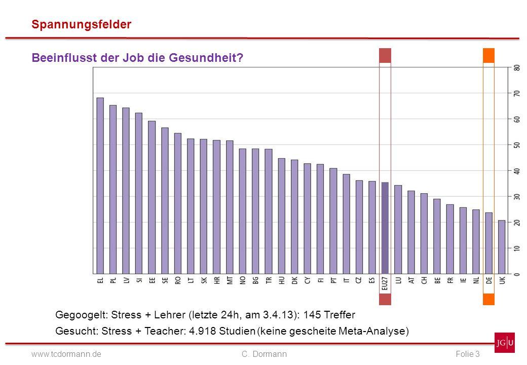 Spannungsfelder www.tcdormann.de C. DormannFolie 3 Beeinflusst der Job die Gesundheit? Gegoogelt: Stress + Lehrer (letzte 24h, am 3.4.13):145 Treffer