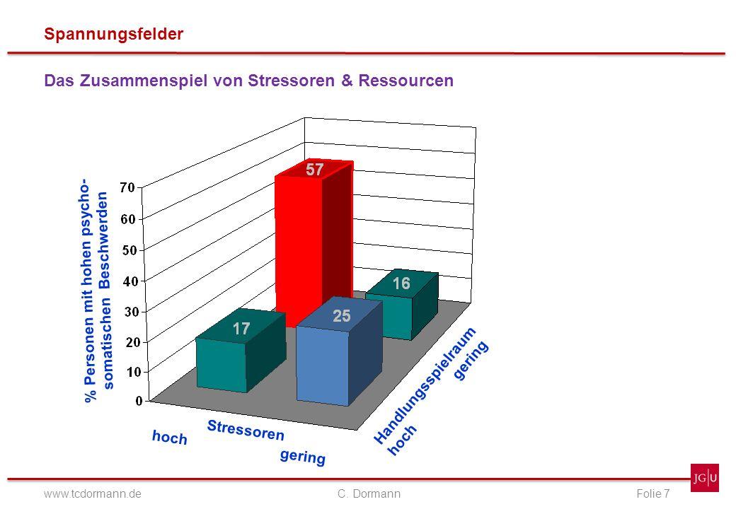 Spannungsfelder www.tcdormann.de C. DormannFolie 7 Das Zusammenspiel von Stressoren & Ressourcen Handlungsspielraum hoch gering Stressoren hoch gering
