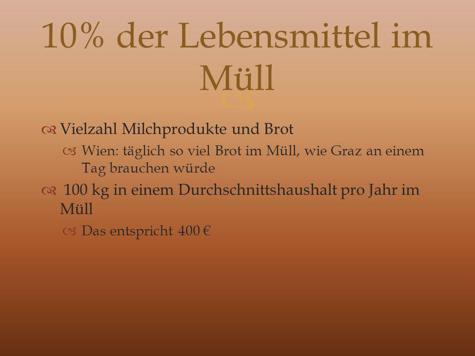 Vielzahl Milchprodukte und Brot Wien: täglich so viel Brot im Müll, wie Graz an einem Tag brauchen würde 100 kg in einem Durchschnittshaushalt pro Jahr im Müll Das entspricht 400 10% der Lebensmittel im Müll