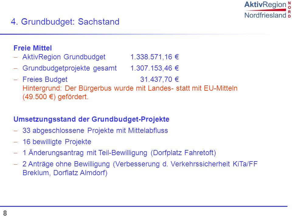 8 4. Grundbudget: Sachstand Freie Mittel AktivRegion Grundbudget1.338.571,16 Grundbudgetprojekte gesamt1.307.153,46 Freies Budget 31.437,70 Hintergrun