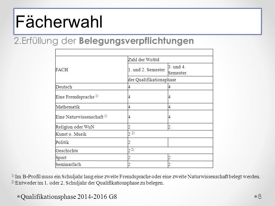 Fächerwahl 2.Erfüllung der Belegungsverpflichtungen 8 FACH Zahl der WoStd 1. und 2. Semester 3. und 4. Semester der Qualifikationsphase Deutsch44 Eine