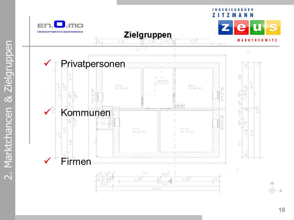 10 2. Marktchancen & Zielgruppen Privatpersonen Kommunen Firmen Zielgruppen