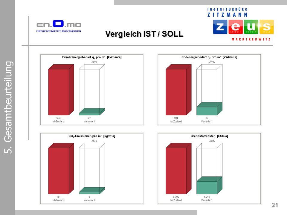 21 Vergleich IST / SOLL