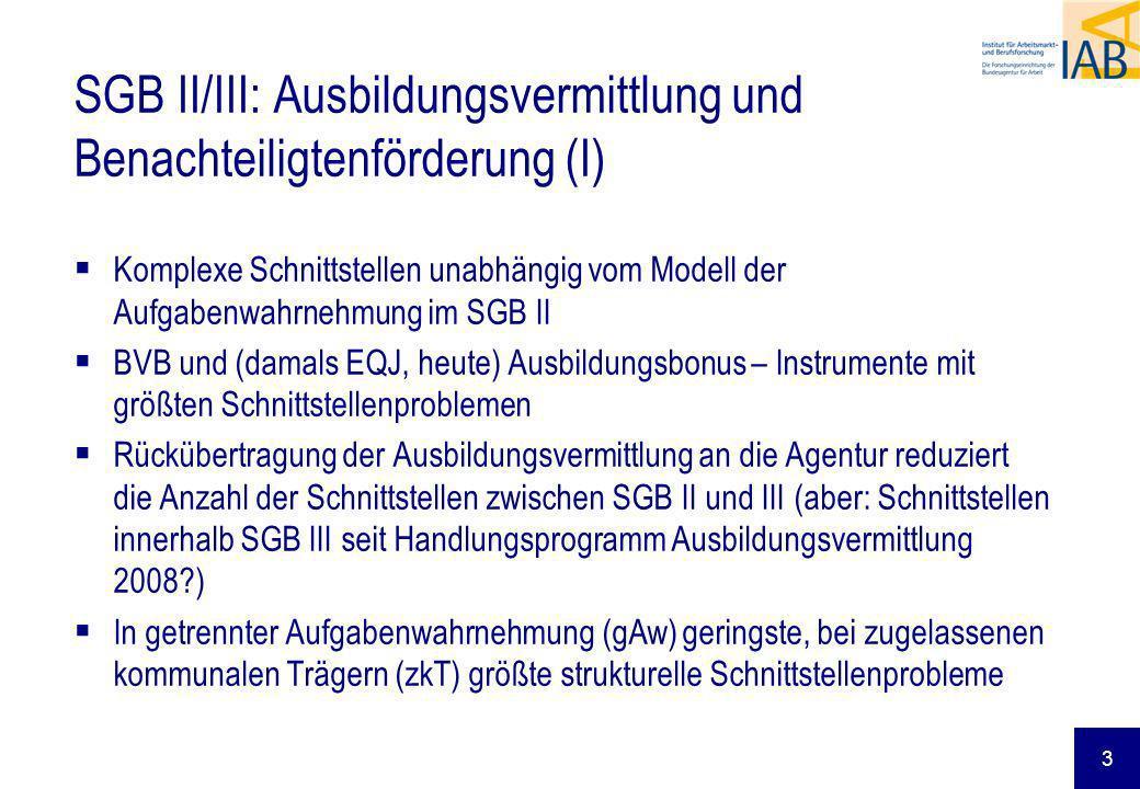 3 SGB II/III: Ausbildungsvermittlung und Benachteiligtenförderung (I) Komplexe Schnittstellen unabhängig vom Modell der Aufgabenwahrnehmung im SGB II BVB und (damals EQJ, heute) Ausbildungsbonus – Instrumente mit größten Schnittstellenproblemen Rückübertragung der Ausbildungsvermittlung an die Agentur reduziert die Anzahl der Schnittstellen zwischen SGB II und III (aber: Schnittstellen innerhalb SGB III seit Handlungsprogramm Ausbildungsvermittlung 2008?) In getrennter Aufgabenwahrnehmung (gAw) geringste, bei zugelassenen kommunalen Trägern (zkT) größte strukturelle Schnittstellenprobleme