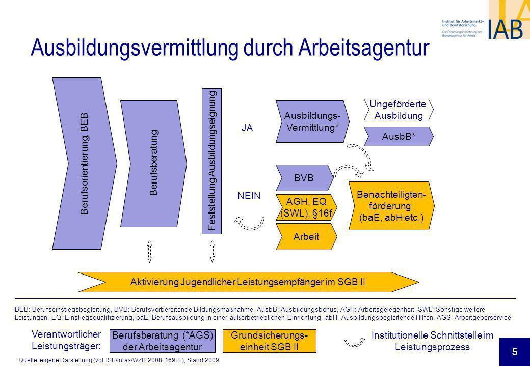 Berufsorientierung, BEB Berufsberatung Feststellung Ausbildungseignung Ausbildungs- Vermittlung* BVB JA NEIN AGH, EQ (SWL), §16f Benachteiligten- förd