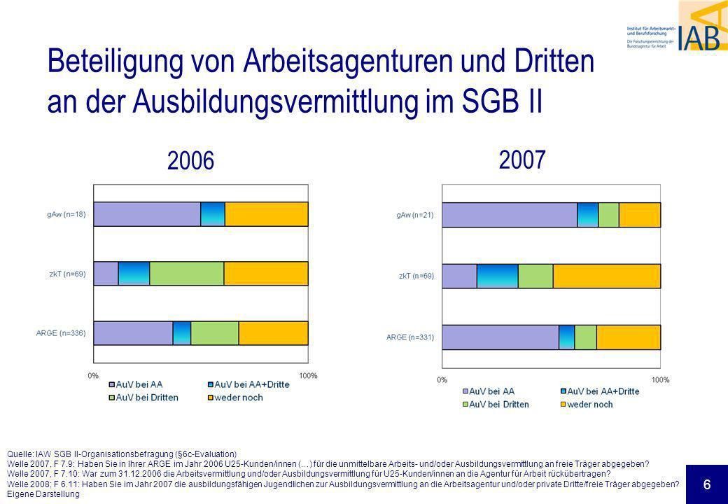Beteiligung von Arbeitsagenturen und Dritten an der Ausbildungsvermittlung im SGB II Quelle: IAW SGB II-Organisationsbefragung (§6c-Evaluation) Welle
