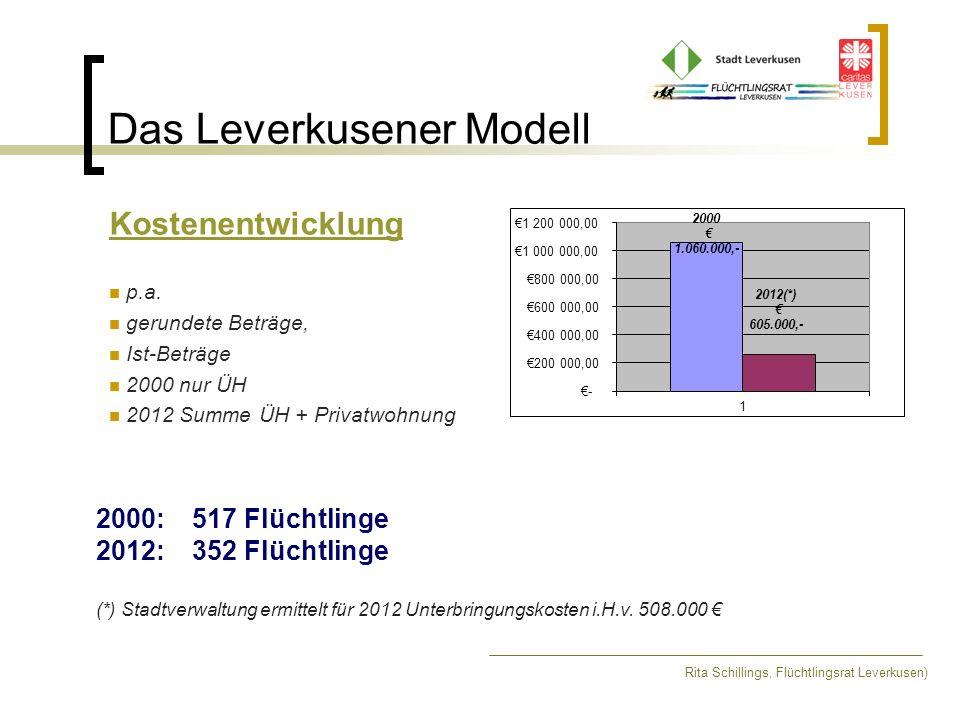 Das Leverkusener Modell Kostenentwicklung p.a. gerundete Beträge, Ist-Beträge 2000 nur ÜH 2012 Summe ÜH + Privatwohnung 2000: 517 Flüchtlinge 2012:352
