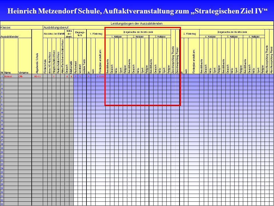 Heinrich Metzendorf Schule, Auftaktveranstaltung zum Strategischen Ziel IV