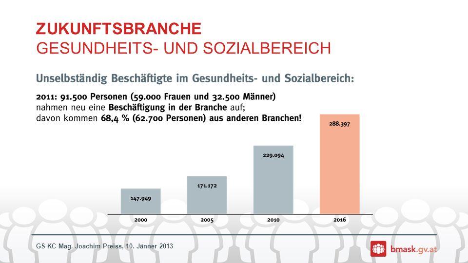 GS KC Mag. Joachim Preiss, 10. Jänner 2013 ZUKUNFTSBRANCHE GESUNDHEITS- UND SOZIALBEREICH