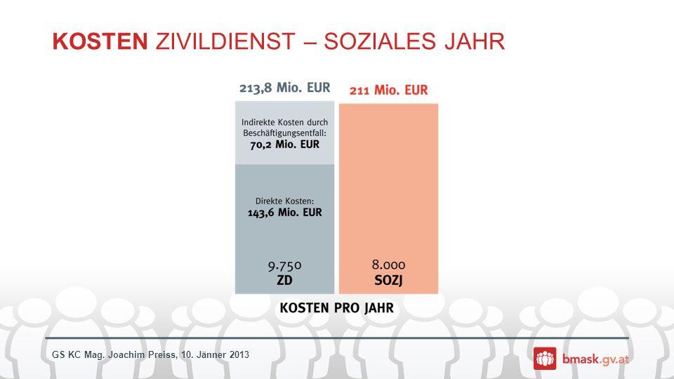 GS KC Mag. Joachim Preiss, 10. Jänner 2013 KOSTEN ZIVILDIENST – SOZIALES JAHR