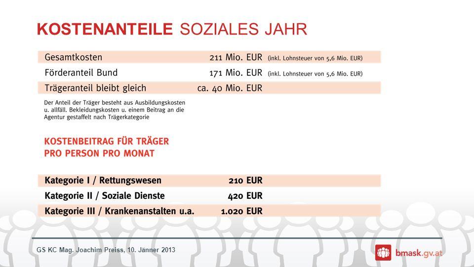GS KC Mag. Joachim Preiss, 10. Jänner 2013 KOSTENANTEILE SOZIALES JAHR