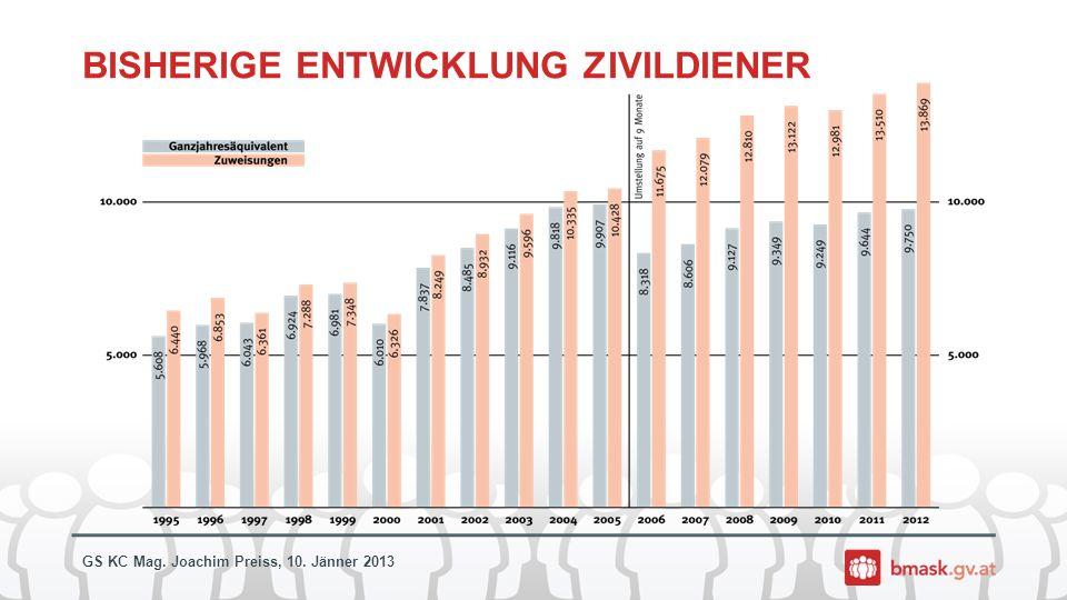 GS KC Mag. Joachim Preiss, 10. Jänner 2013 BISHERIGE ENTWICKLUNG ZIVILDIENER
