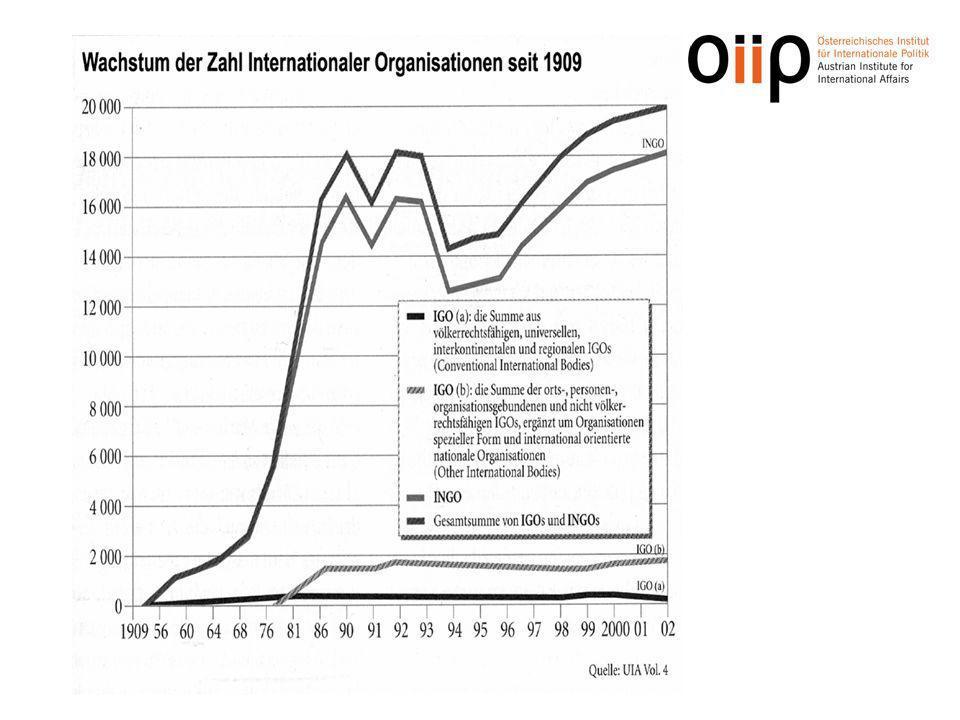 INGO – Internationale Nicht-Regierungsorganisationen grenzüberschreitende Zusammenschlüsse von nationalen Verbänden, Vereinen privatrechtlich organisiert i.d.R.