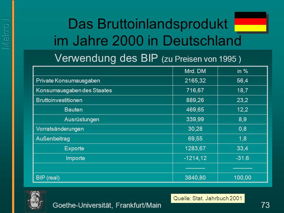 Goethe-Universität, Frankfurt/Main 73 Das Bruttoinlandsprodukt im Jahre 2000 in Deutschland Verwendung des BIP (zu Preisen von 1995 ) Mrd. DMin % Priv