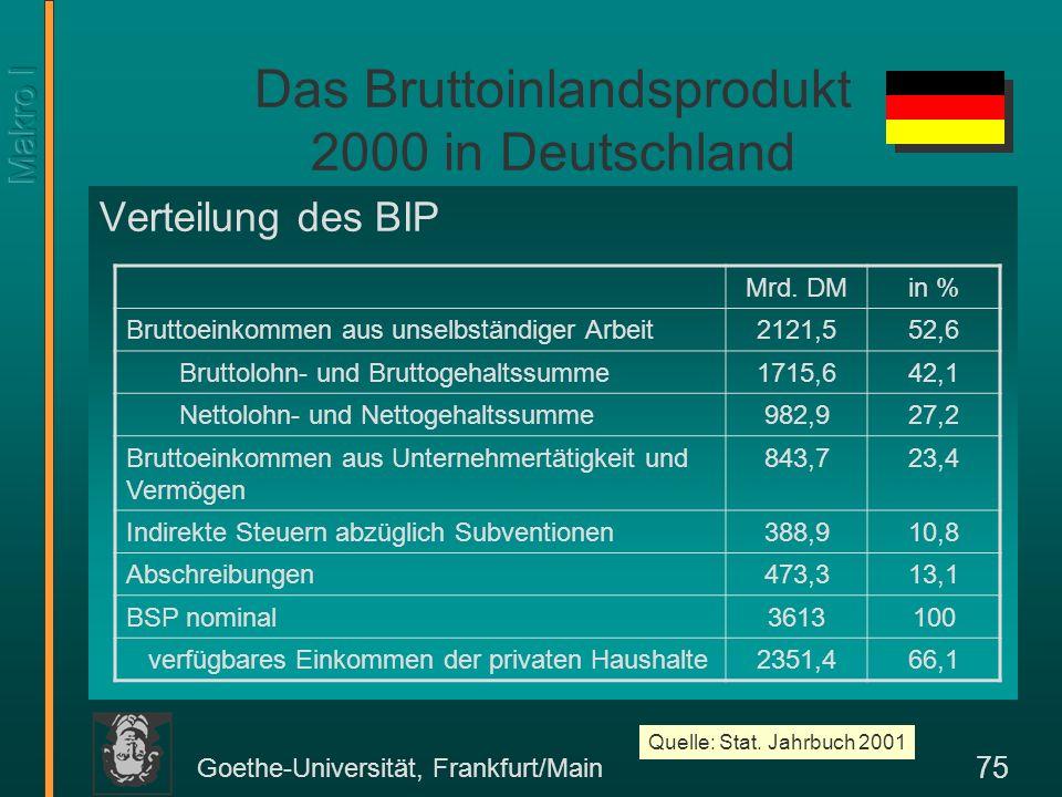 Goethe-Universität, Frankfurt/Main 75 Das Bruttoinlandsprodukt 2000 in Deutschland Verteilung des BIP Mrd. DMin % Bruttoeinkommen aus unselbständiger