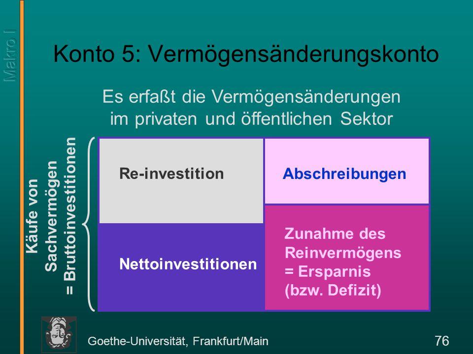 Goethe-Universität, Frankfurt/Main 76 Konto 5: Vermögensänderungskonto Es erfaßt die Vermögensänderungen im privaten und öffentlichen Sektor Nettoinve
