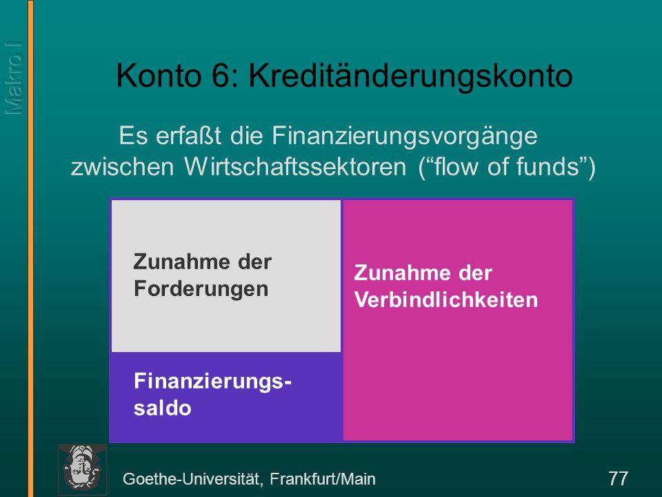 Goethe-Universität, Frankfurt/Main 77 Konto 6: Kreditänderungskonto Es erfaßt die Finanzierungsvorgänge zwischen Wirtschaftssektoren (flow of funds) Z