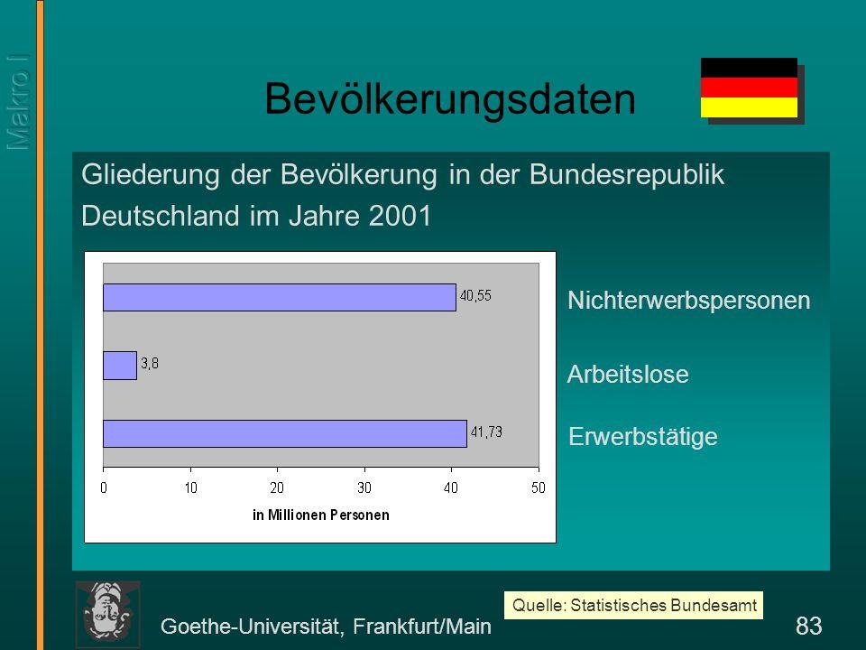 Goethe-Universität, Frankfurt/Main 83 Bevölkerungsdaten Gliederung der Bevölkerung in der Bundesrepublik Deutschland im Jahre 2001 Nichterwerbspersone