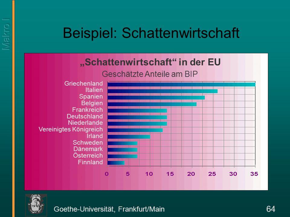 Goethe-Universität, Frankfurt/Main 64 Beispiel: Schattenwirtschaft Schattenwirtschaft in der EU Geschätzte Anteile am BIP Griechenland Italien Spanien