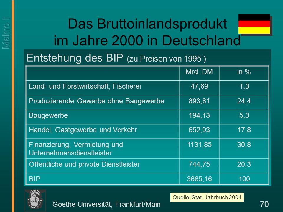 Goethe-Universität, Frankfurt/Main 70 Das Bruttoinlandsprodukt im Jahre 2000 in Deutschland Entstehung des BIP (zu Preisen von 1995 ) Mrd. DMin % Land