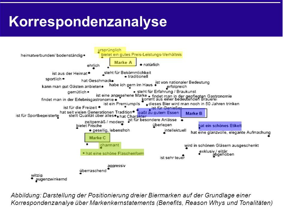 Korrespondenzanalyse Abbildung: Darstellung der Positionierung dreier Biermarken auf der Grundlage einer Korrespondenzanalye über Markenkernstatements (Benefits, Reason Whys und Tonalitäten)