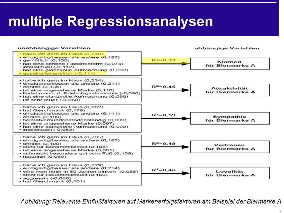 multiple Regressionsanalysen Abbildung: Relevante Einflußfaktoren auf Markenerfolgsfaktoren am Beispiel der Biermarke A.