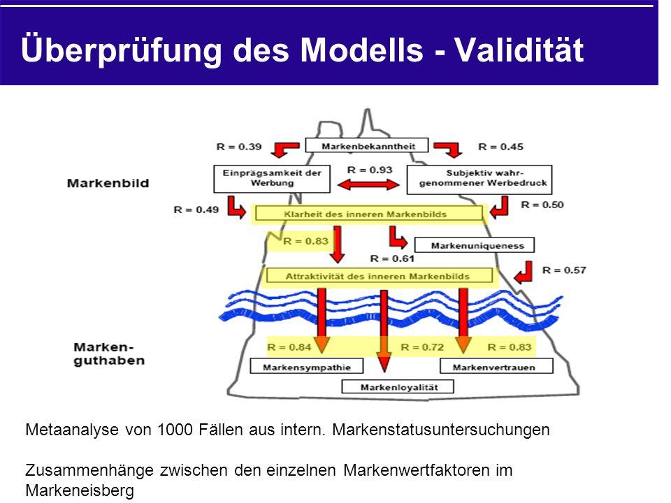 Überprüfung des Modells - Validität Metaanalyse von 1000 Fällen aus intern.