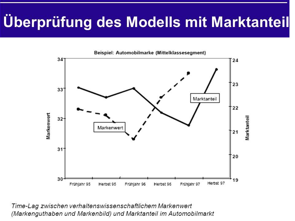 Überprüfung des Modells mit Marktanteil Time-Lag zwischen verhaltenswissenschaftlichem Markenwert (Markenguthaben und Markenbild) und Marktanteil im Automobilmarkt