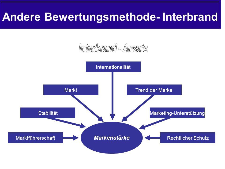Markenstärke Marktführerschaft Stabilität Markt Internationalität Trend der Marke Marketing-Unterstützung Rechtlicher Schutz Andere Bewertungsmethode- Interbrand