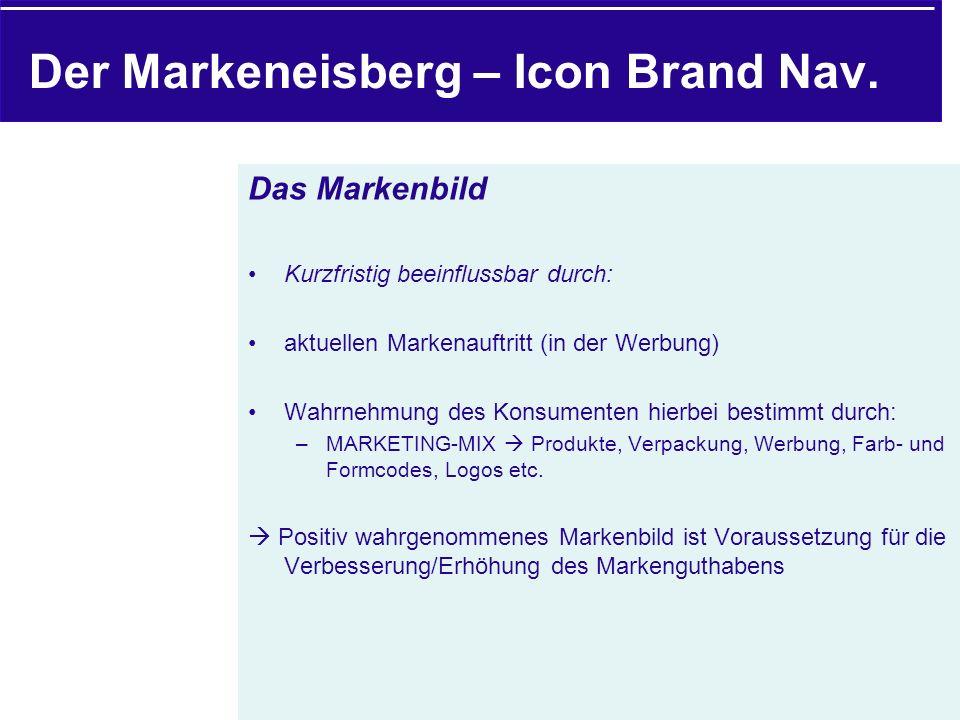 Das Markenbild Kurzfristig beeinflussbar durch: aktuellen Markenauftritt (in der Werbung) Wahrnehmung des Konsumenten hierbei bestimmt durch: –MARKETING-MIX Produkte, Verpackung, Werbung, Farb- und Formcodes, Logos etc.