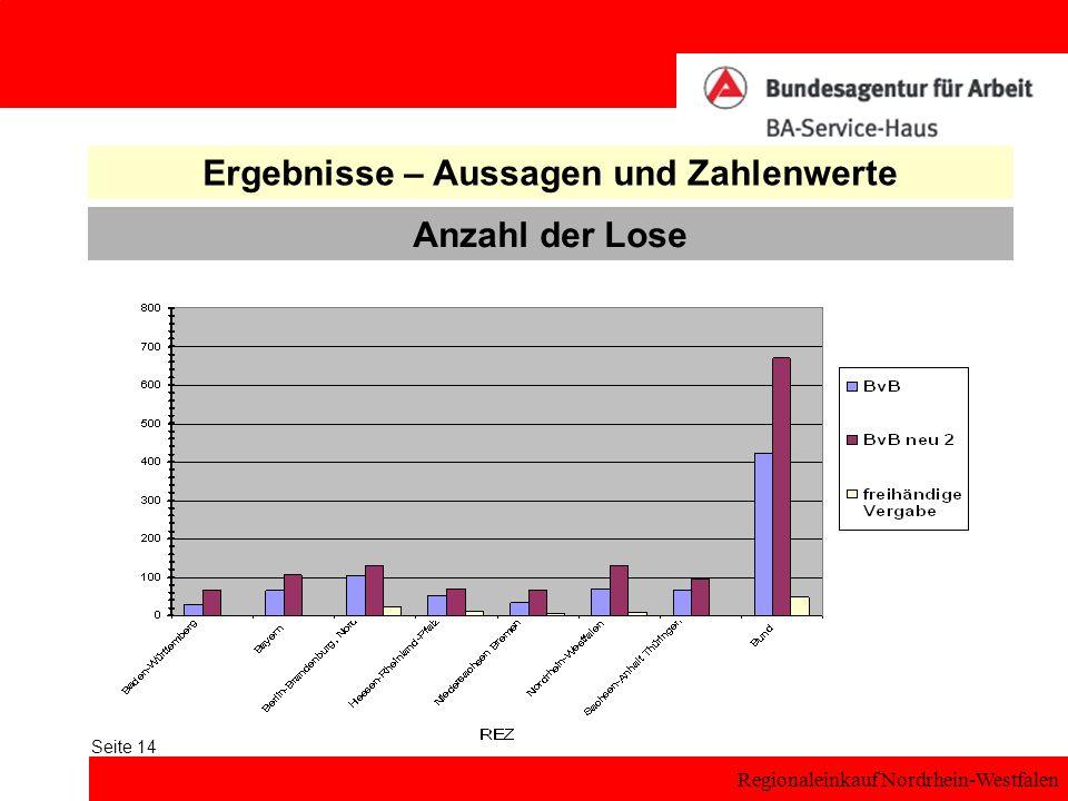 Regionaleinkauf Nordrhein-Westfalen Seite 14 Anzahl der Lose Ergebnisse – Aussagen und Zahlenwerte