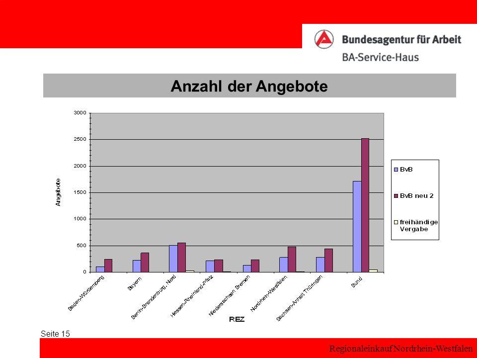 Regionaleinkauf Nordrhein-Westfalen Seite 15 Anzahl der Angebote