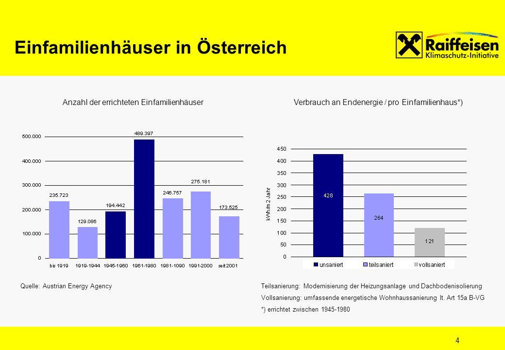 4 Einfamilienhäuser in Österreich Verbrauch an Endenergie / pro Einfamilienhaus*)Anzahl der errichteten Einfamilienhäuser Teilsanierung: Modernisierun
