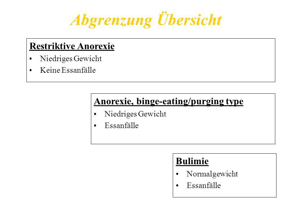 Abgrenzung Übersicht Anorexie, binge-eating/purging type Niedriges Gewicht Essanfälle Restriktive Anorexie Niedriges Gewicht Keine Essanfälle Bulimie Normalgewicht Essanfälle