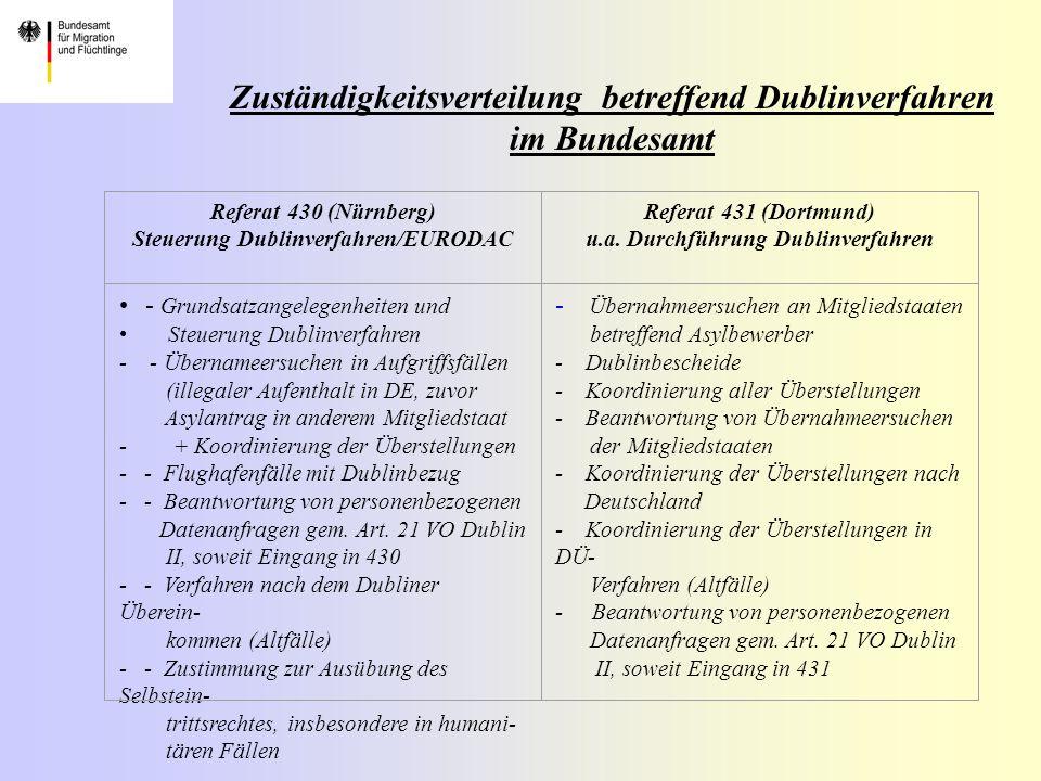 Zuständigkeitsverteilung betreffend Dublinverfahren im Bundesamt Referat 430 (Nürnberg) Steuerung Dublinverfahren/EURODAC Referat 431 (Dortmund) u.a.